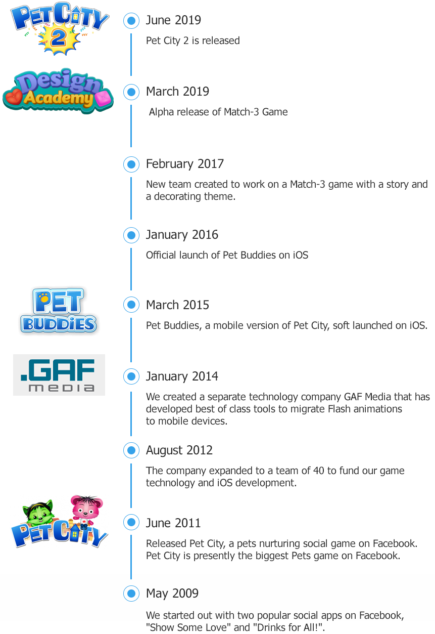 History of Catalyst Apps. Milestones